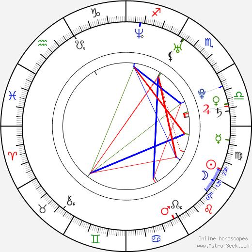 Jay Ryan birth chart, Jay Ryan astro natal horoscope, astrology