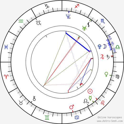 Jesse Williams день рождения гороскоп, Jesse Williams Натальная карта онлайн