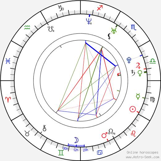 Jiro Wang день рождения гороскоп, Jiro Wang Натальная карта онлайн