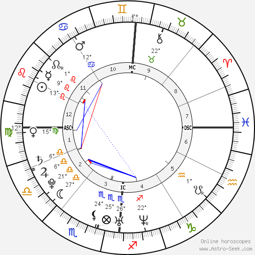 Lucie Décosse birth chart, biography, wikipedia 2019, 2020