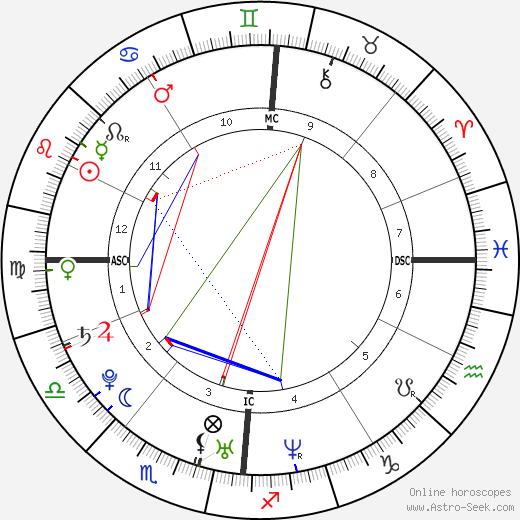Lucie Décosse birth chart, Lucie Décosse astro natal horoscope, astrology