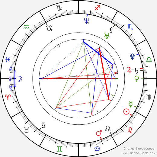 Lukáš Šolc astro natal birth chart, Lukáš Šolc horoscope, astrology