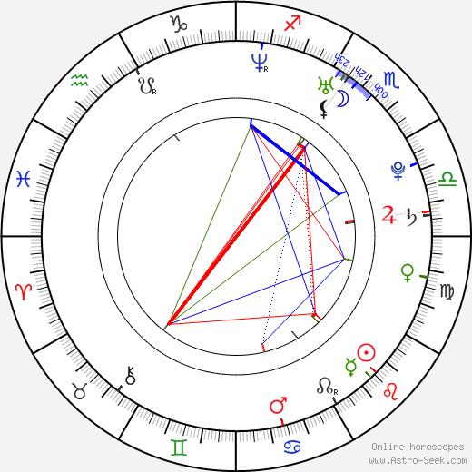 Maria Ylipää astro natal birth chart, Maria Ylipää horoscope, astrology