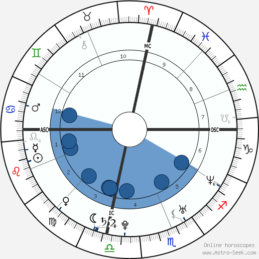 Meghan Markle Birth Chart Horoscope, Date of Birth, Astro