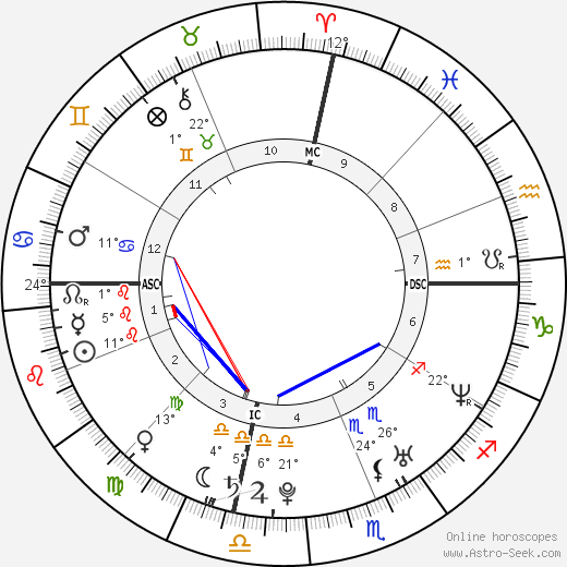 Meghan Markle birth chart, biography, wikipedia 2019, 2020