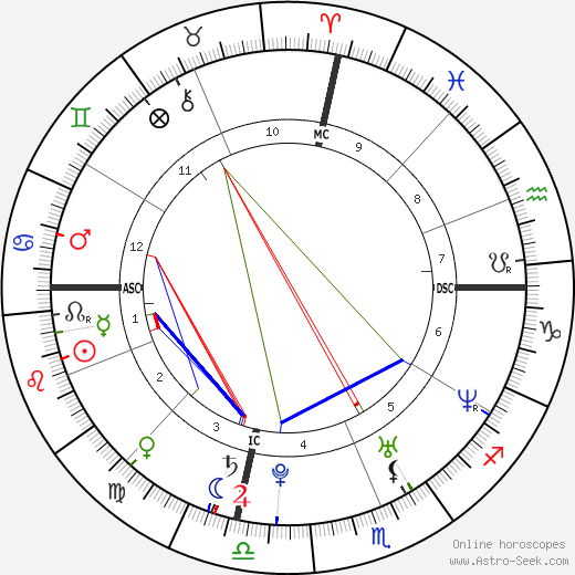 Meghan Markle astro natal birth chart, Meghan Markle horoscope, astrology