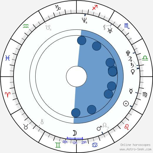 Mercedes Scelba-Shorte wikipedia, horoscope, astrology, instagram
