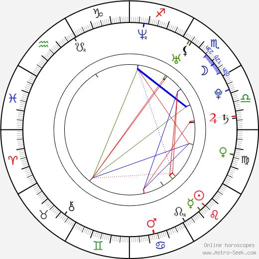 Palmy день рождения гороскоп, Palmy Натальная карта онлайн