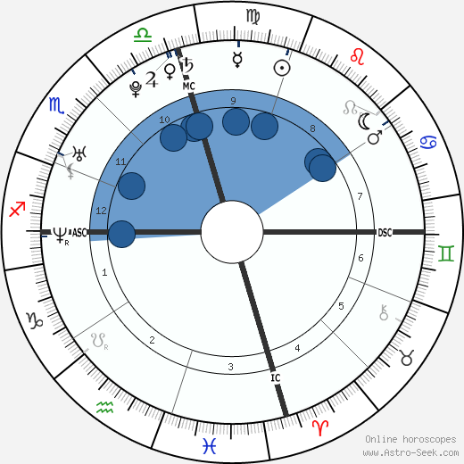 Pilar Alma Thomas wikipedia, horoscope, astrology, instagram