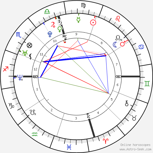 Pilar Alma Thomas astro natal birth chart, Pilar Alma Thomas horoscope, astrology