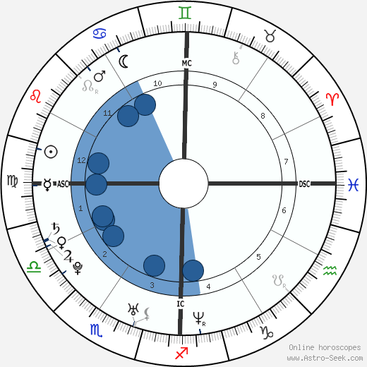 Rachel Bilson wikipedia, horoscope, astrology, instagram