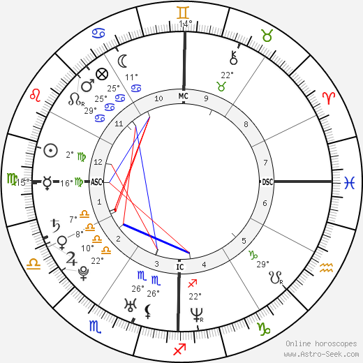 Rachel Bilson birth chart, biography, wikipedia 2019, 2020