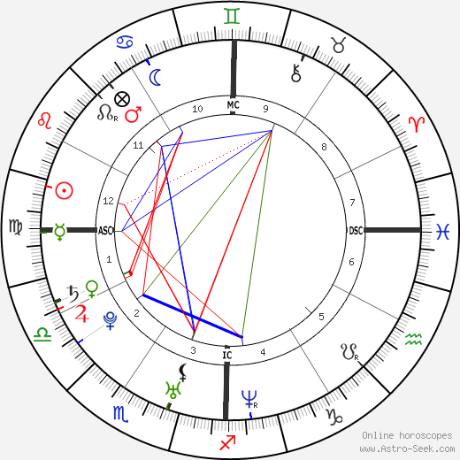 Rachel Bilson astro natal birth chart, Rachel Bilson horoscope, astrology