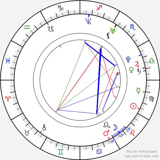 Robo Mikla день рождения гороскоп, Robo Mikla Натальная карта онлайн