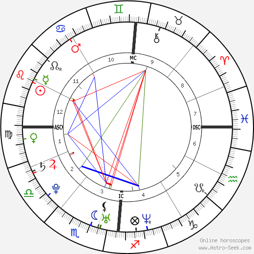 Roger Federer Birth Chart Horoscope, Date of Birth, Astro