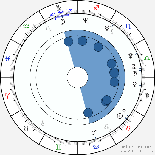 Steve Talley horoscope, astrology, sign, zodiac, date of birth, instagram