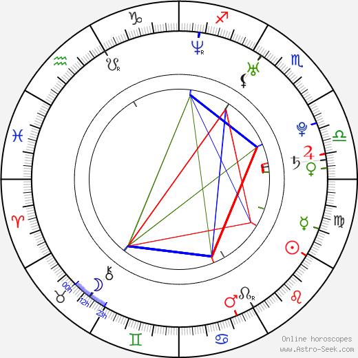 Takumi Saitó astro natal birth chart, Takumi Saitó horoscope, astrology