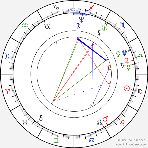 Adam Kubík astro natal birth chart, Adam Kubík horoscope, astrology