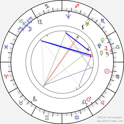 Andrea Dossena tema natale, oroscopo, Andrea Dossena oroscopi gratuiti, astrologia
