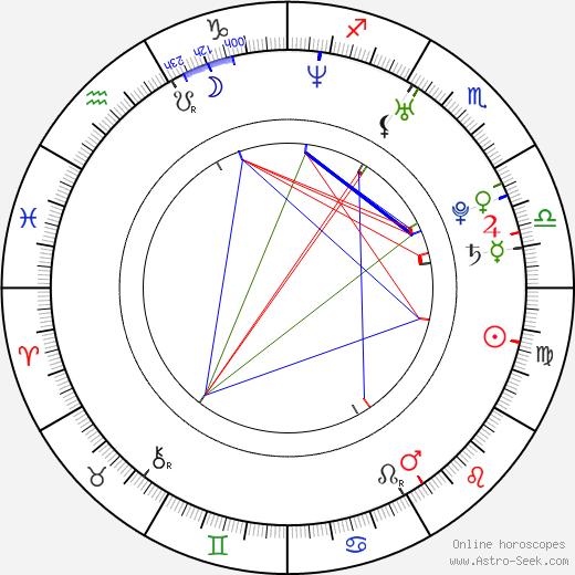 Andreina Rios tema natale, oroscopo, Andreina Rios oroscopi gratuiti, astrologia