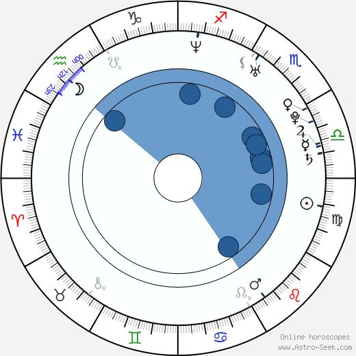 Artel Great wikipedia, horoscope, astrology, instagram