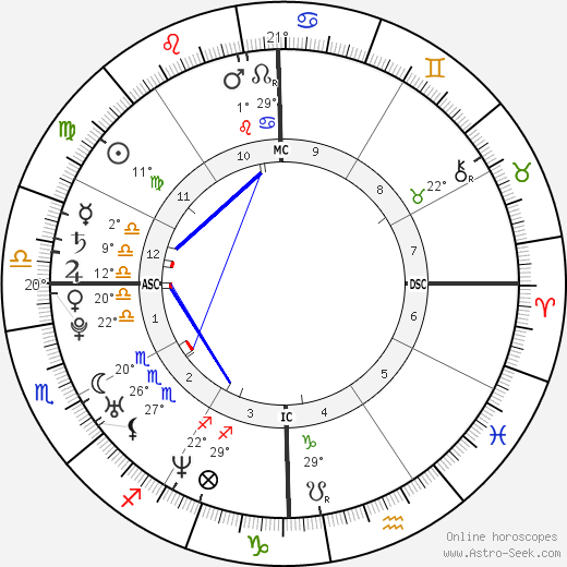 Beyoncé Knowles birth chart, biography, wikipedia 2018, 2019