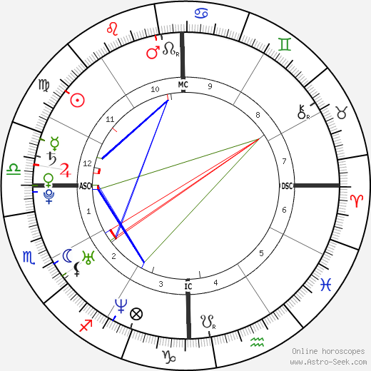 Beyoncé Knowles astro natal birth chart, Beyoncé Knowles horoscope, astrology