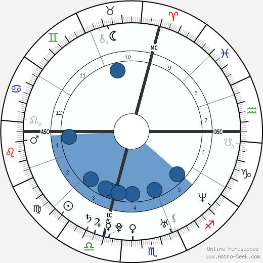 Celine Jourdan wikipedia, horoscope, astrology, instagram