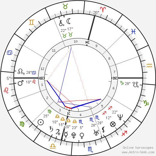 Celine Jourdan birth chart, biography, wikipedia 2018, 2019