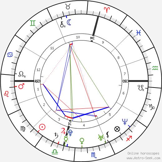 Celine Jourdan astro natal birth chart, Celine Jourdan horoscope, astrology