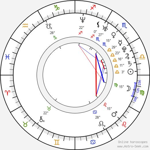 Christina Milian birth chart, biography, wikipedia 2019, 2020