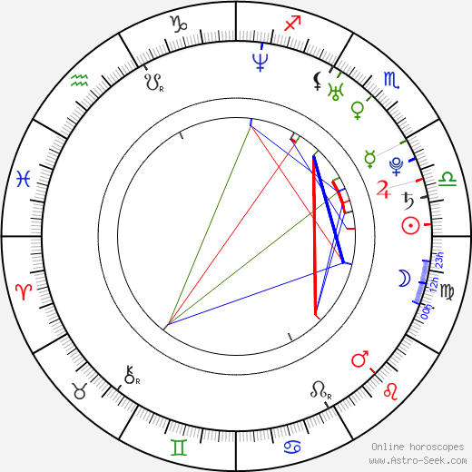 Christina Milian astro natal birth chart, Christina Milian horoscope, astrology