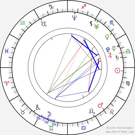 Daniela Frantzová день рождения гороскоп, Daniela Frantzová Натальная карта онлайн