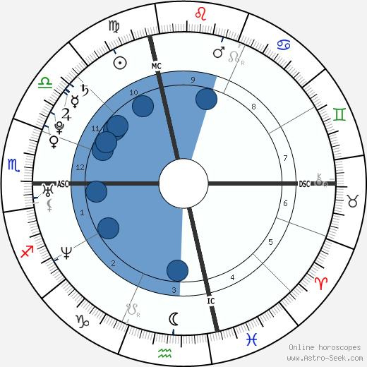 Drew McCourt wikipedia, horoscope, astrology, instagram