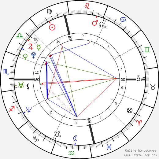 Drew McCourt день рождения гороскоп, Drew McCourt Натальная карта онлайн