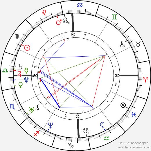 Dylan Klebold astro natal birth chart, Dylan Klebold horoscope, astrology