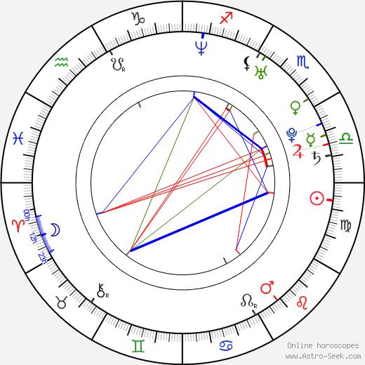 Fan Bingbing tema natale, oroscopo, Fan Bingbing oroscopi gratuiti, astrologia