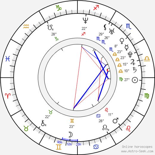 Feliciano Lopez birth chart, biography, wikipedia 2019, 2020
