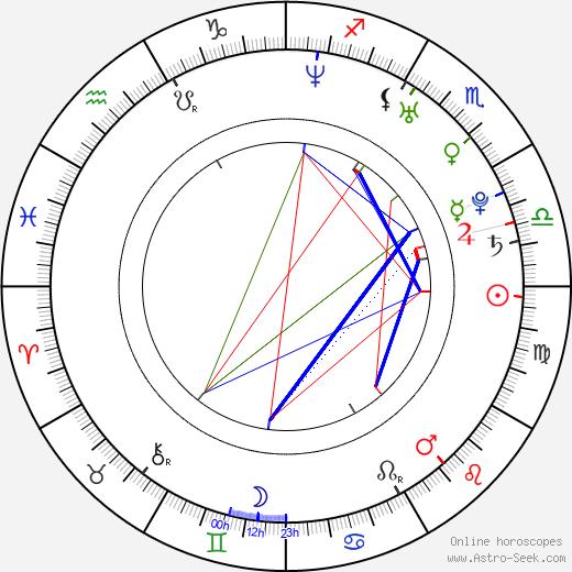 Feliciano Lopez birth chart, Feliciano Lopez astro natal horoscope, astrology