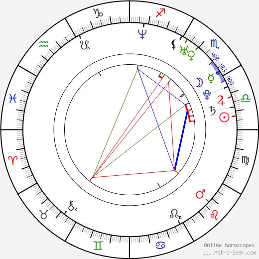 Fernanda Dorogi birth chart, Fernanda Dorogi astro natal horoscope, astrology