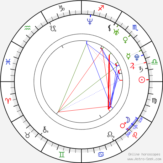 Fernanda Urrejola Birth Chart Horoscope, Date of Birth, Astro