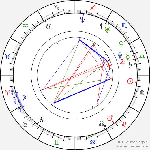 Filip Neusser tema natale, oroscopo, Filip Neusser oroscopi gratuiti, astrologia