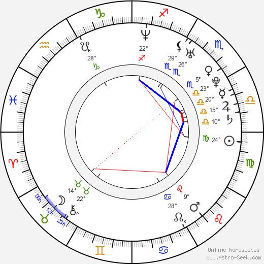 Griff Furst birth chart, biography, wikipedia 2020, 2021