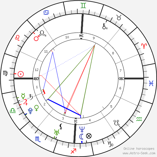 Hannah Herzsprung astro natal birth chart, Hannah Herzsprung horoscope, astrology