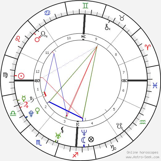Hannah Herzsprung tema natale, oroscopo, Hannah Herzsprung oroscopi gratuiti, astrologia