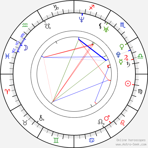 Jennifer Hudson birth chart, Jennifer Hudson astro natal horoscope, astrology