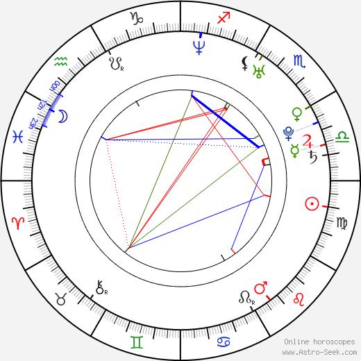 Jennifer Hudson astro natal birth chart, Jennifer Hudson horoscope, astrology