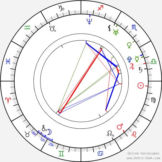 Jennifer Tisdale birth chart, Jennifer Tisdale astro natal horoscope, astrology