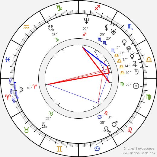 Josh Janowicz birth chart, biography, wikipedia 2018, 2019