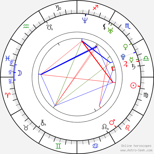 Judita Franković birth chart, Judita Franković astro natal horoscope, astrology